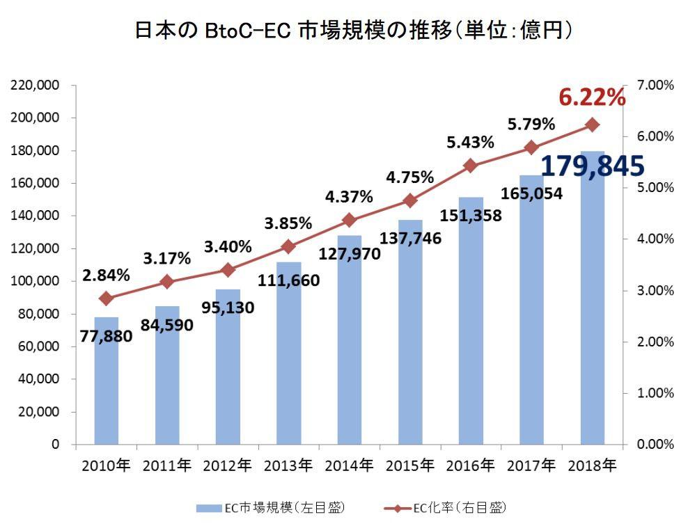 経済産業省のネットショップの増加推移。